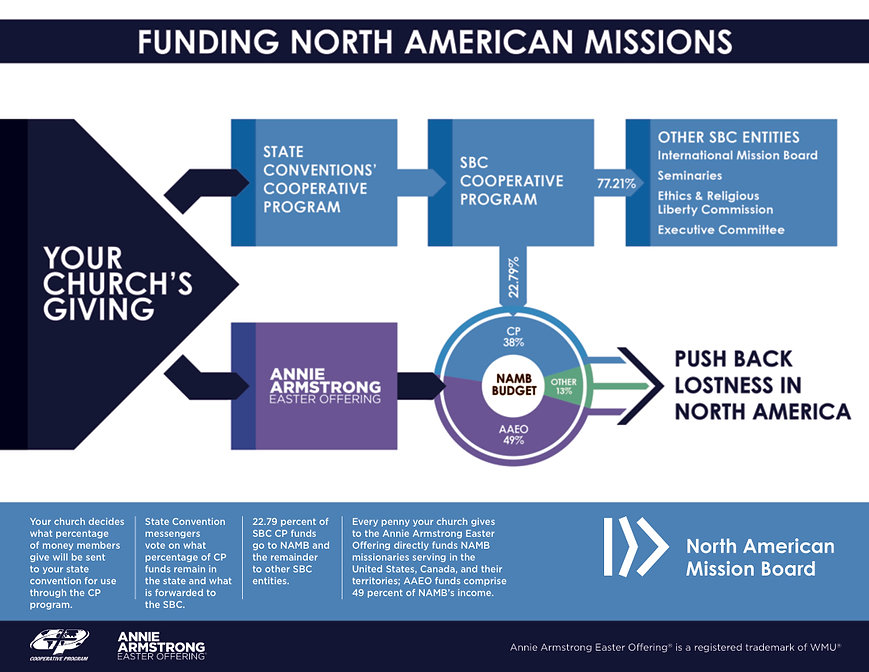 Funding North American Missions