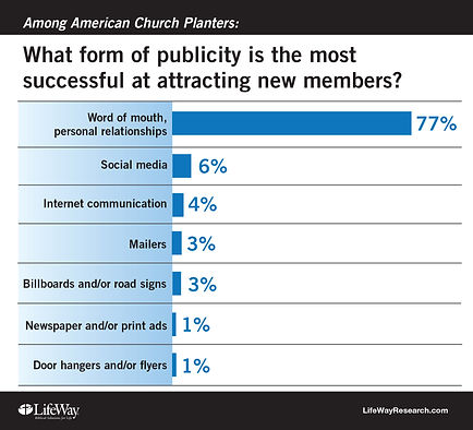 What form of publicity is the most successful at attracting new members?