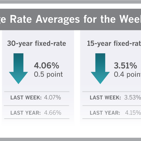 Mortgage Rates Drop for Fourth Straight Week
