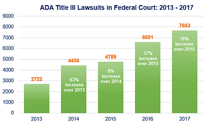 ADA Title III Lawsuits in Federal Court: 2013 - 2017