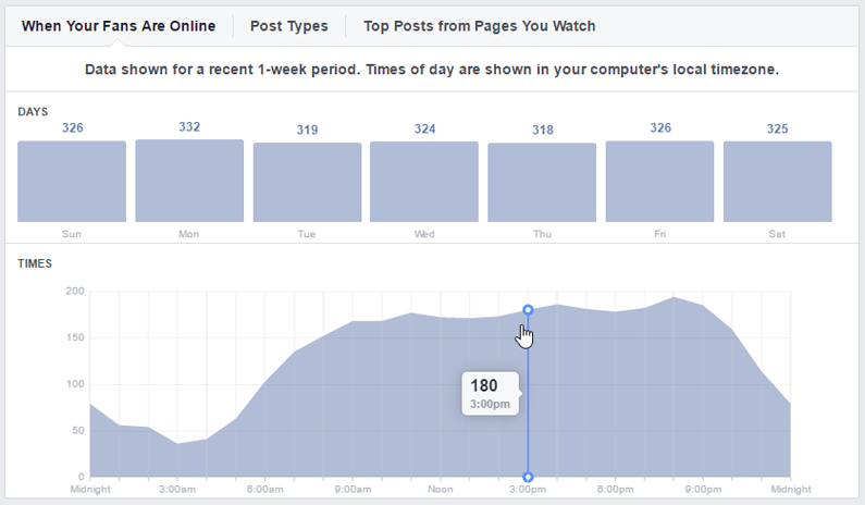 how to use facebook for small business - post time of day