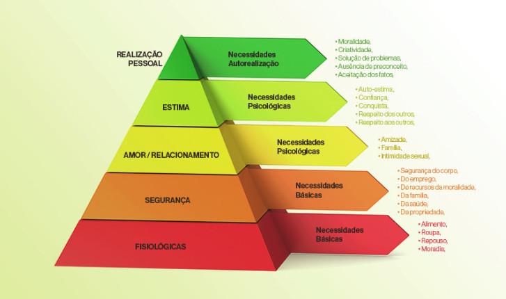 Pirâmide de Maslow descrevendo as necessidades de realização das pessoas