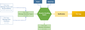 Situation Handling Components