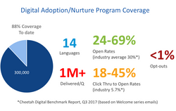 Digital Adoption Program Coverage