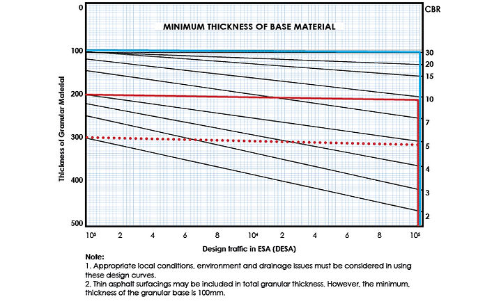 Subgrade Stabilisation Graph - 190X120.j