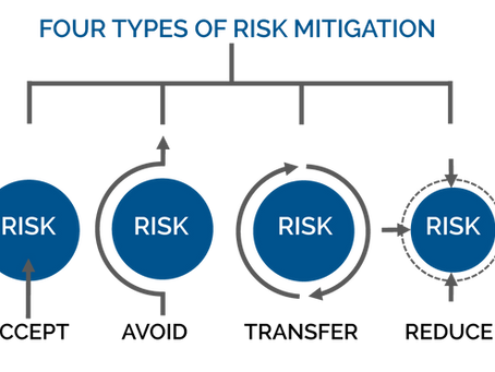 Risk Mitigation In Uncertain Times