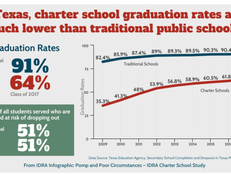 Charter Schools funding Increases while Graduating Numbers Decrease