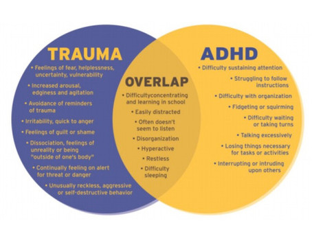 """""""How Childhood Trauma Could Be Misdiagnosed for ADHD"""""""