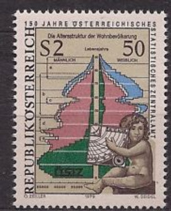 Austria 1979 population histogram HAVE