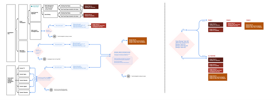 Product Direction Decision Path V2.png