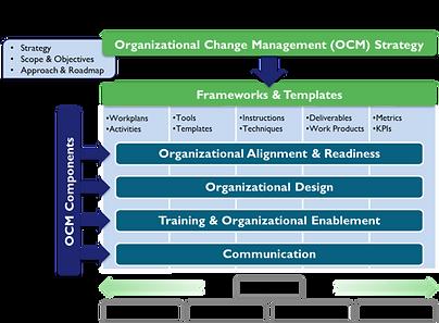 OCM-Framework_reference.png