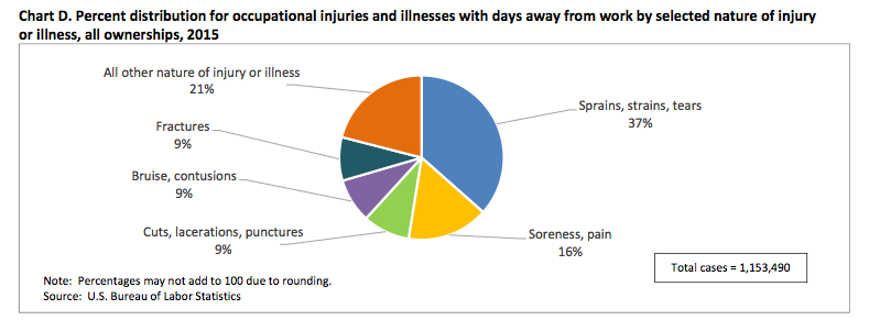 Chart showing reasons for absence from injury