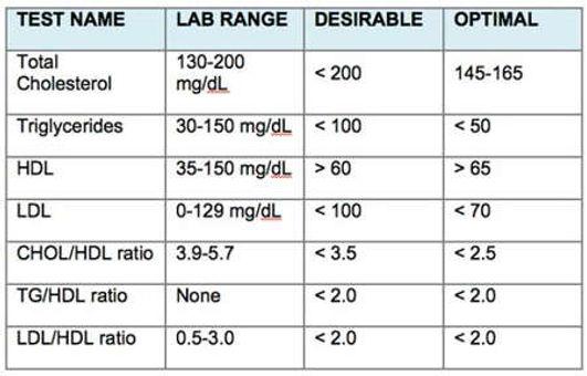 cholesterol levels.jpg