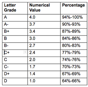 How to Read a Report Card