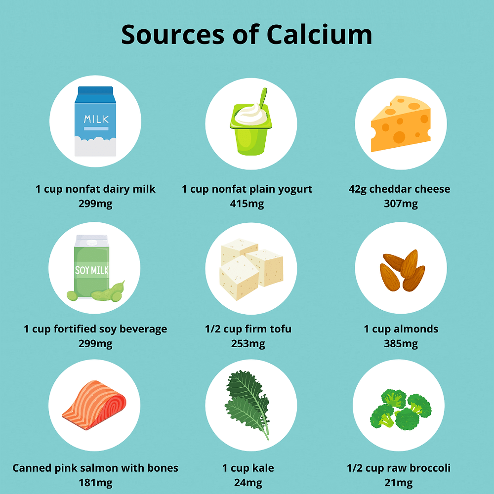 The image displays nine sources of calcium: 1 cup of nonfat dairy milk equals 299mg of calcium, 1 cup nonfat plain yogurt equals 415mg of calcium, 42g of cheddar cheese equals 307mg of calcium, 1 cup of fortified soy beverage equals 299mg of calcium, 1/2 cup of firm tofu equals 253mg of calcium, 1 cup of almonds equals 385mg of calcium, canned pink salmon with bones equals 181mg of calcium, 1 cup of kale equals 24mg of calcium, and 1/2 cup of raw broccoli equals 21mg of calcium. The images of the foods are displayed in white circles on a blue background.