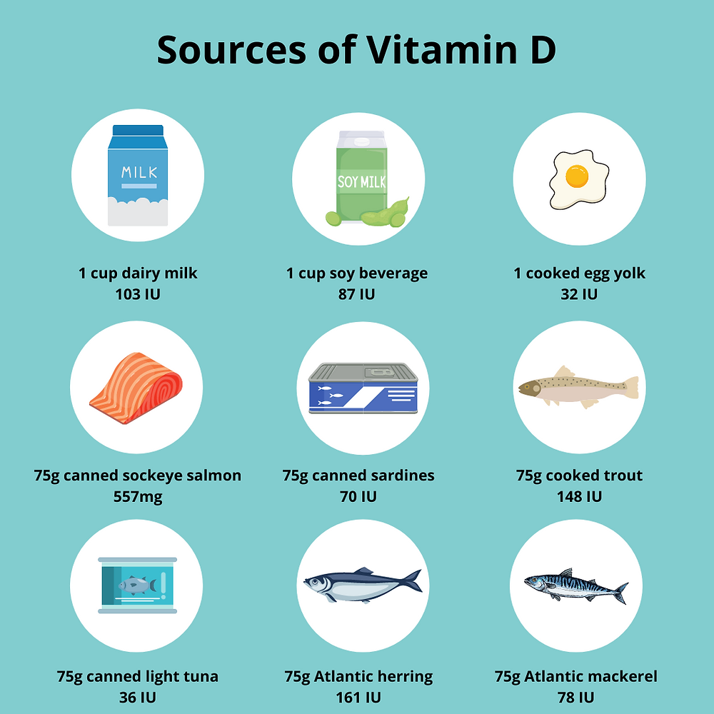 Image displays food sources of vitamin D: 1 cup of dairy milk equals 103 international units of vitamin D, 1 cup of soy beverage equals 87 international units of vitamin D, 1 cooked egg yolk equals 32 international units of vitamin D, 75g of canned sockeye salmon equals 557 international units of vitamin D, 75g of canned sardines equals 70 international units of vitamin D, 75g cooked trout equals 148 international units of vitamin D, 75g of canned light tuna equals 36 international units of vitamin D, 75g of Atlantic herring equals 161 international units of vitamin D, and 75g of Atlantic mackerel equals 78 international units.