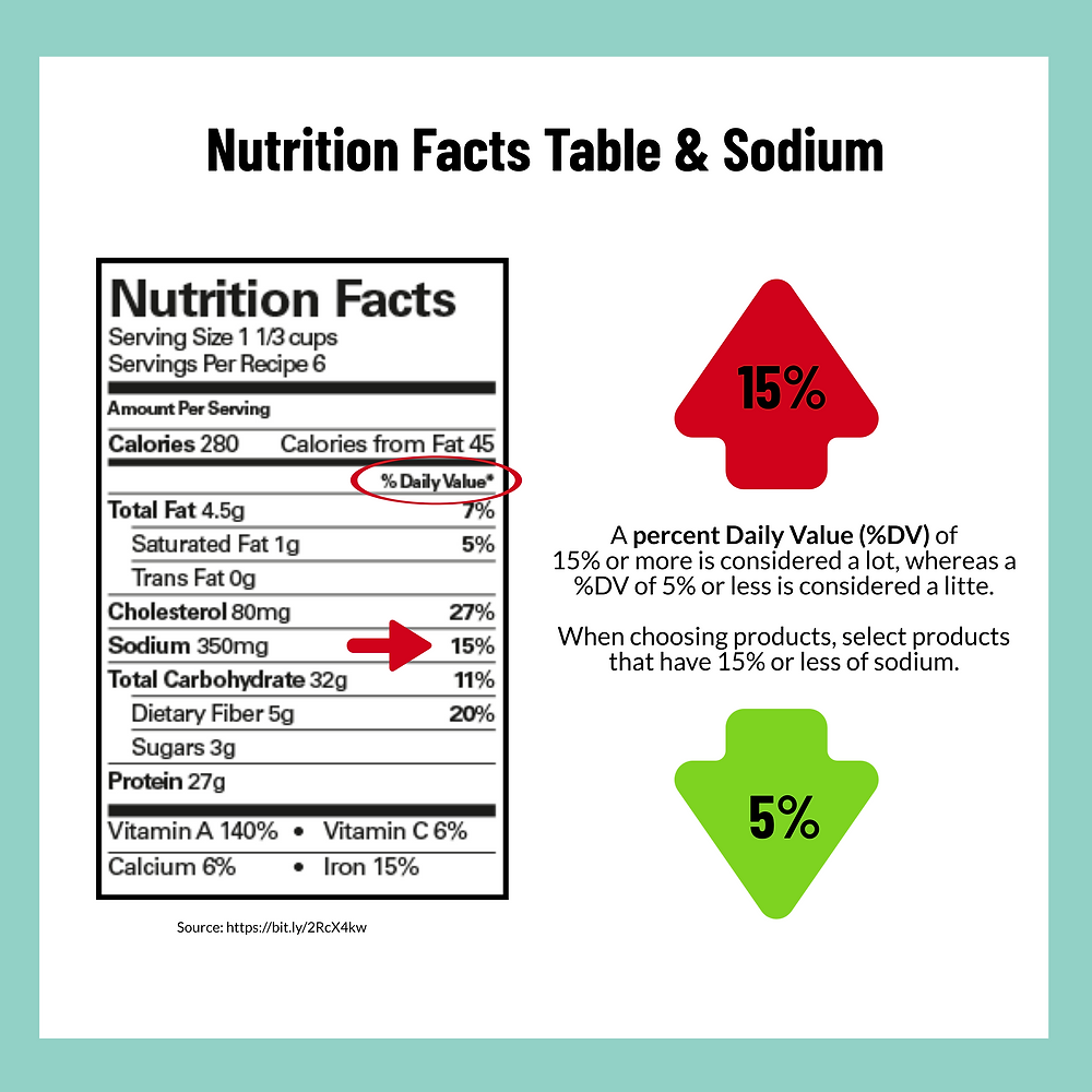 """A diagram describing percent daily values. In the diagram is a Nutrition Facts Table that highlights the sodium percent daily value, which is 15%. On the right side of the diagram are two arrows. One red arrow pointing up with 15% in the middle, and a green arrow pointing down with 5% in the middle. In between these two arrows is a small excerpt that says """"A percent daily value of 15% of more is considered a lot, whereas a percent daily value of 5% or less is considered a little. When choosing products, select products that have 15% or less of sodium."""""""