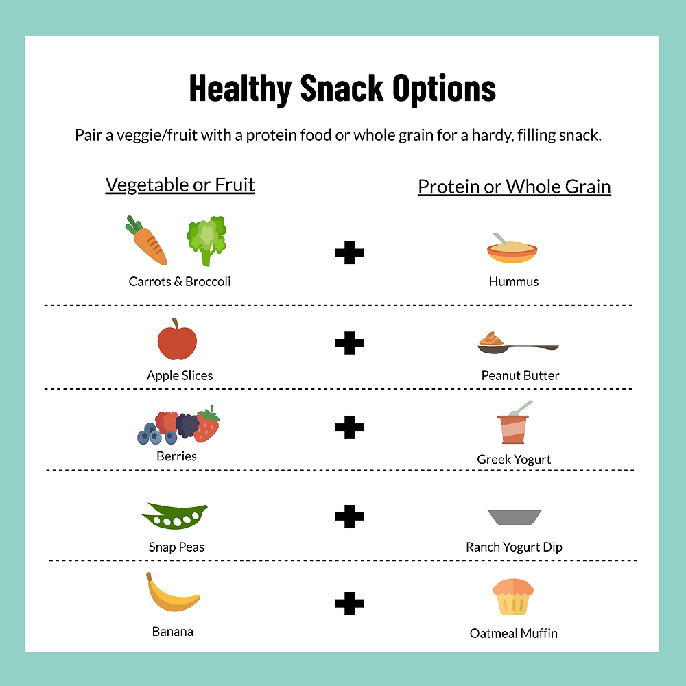 A healthy snack diagram. A healthy snack is one where a fruit or veggie is paired with a protein food or a whole grain. Some examples on the diagram include carrots and broccoli paired with hummus; apple slices and peanut butter; berries and Greek yogurt; snap peas and Ranch yogurt dip; and, a banana with an oatmeal muffin.