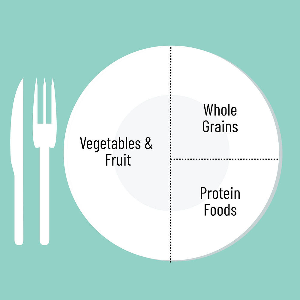 The healthy plate model on a turquoise background. The plate is divided into half fruit and vegetables, a quarter whole grains, and a quarter protein foods.