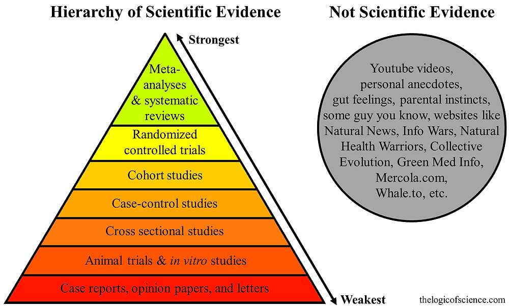 Diagram of the hierarchy of evidence