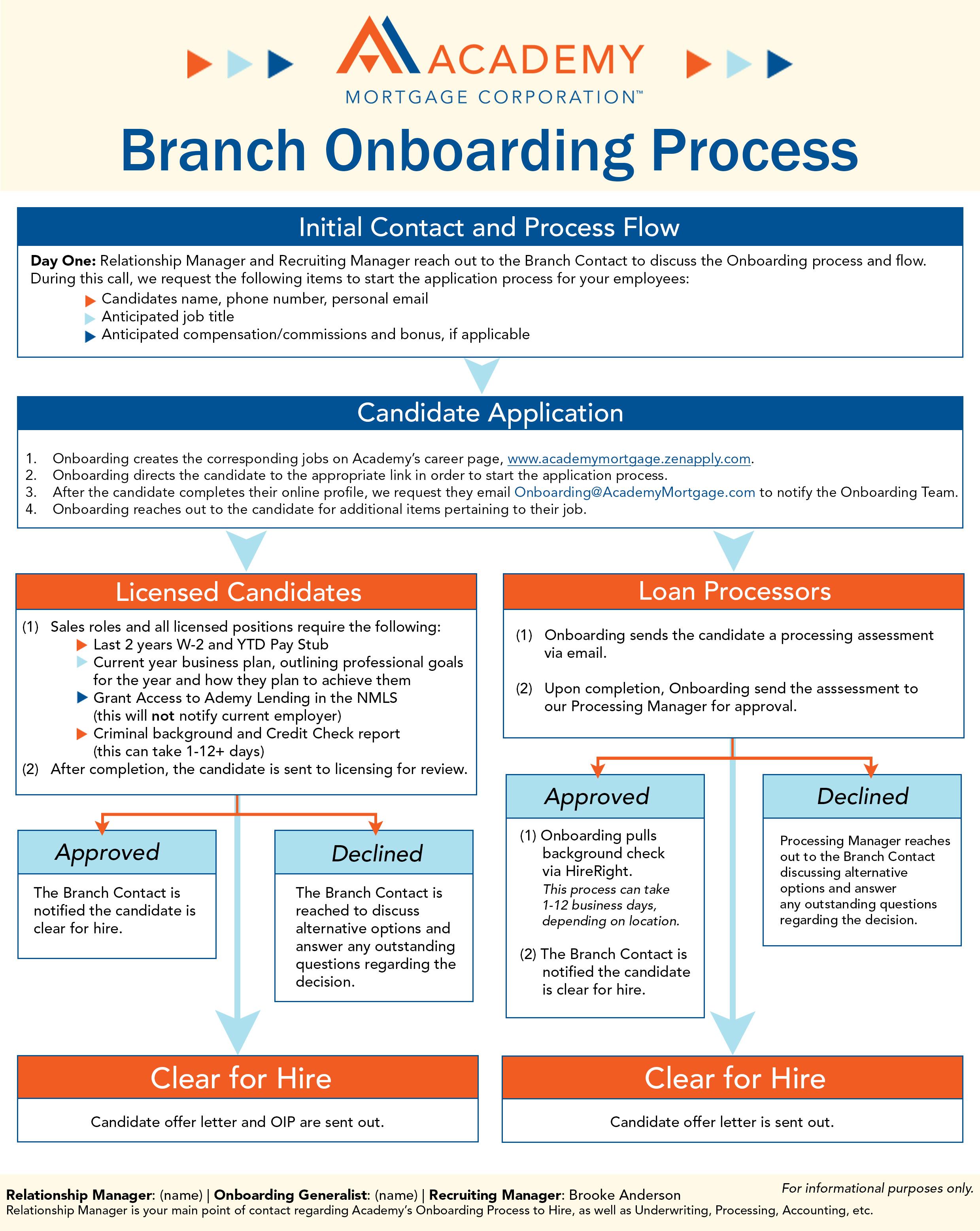 Branch Onboarding Flow Chart (1)
