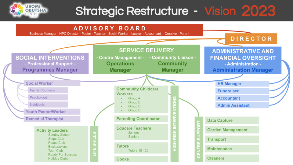 Strategic Restructure - Vision 2023 - A4