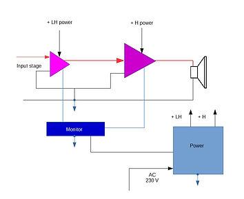 Schema a blocchi amplificatore Intermezzo NT