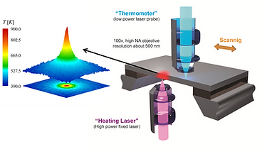 Raman Thermometry