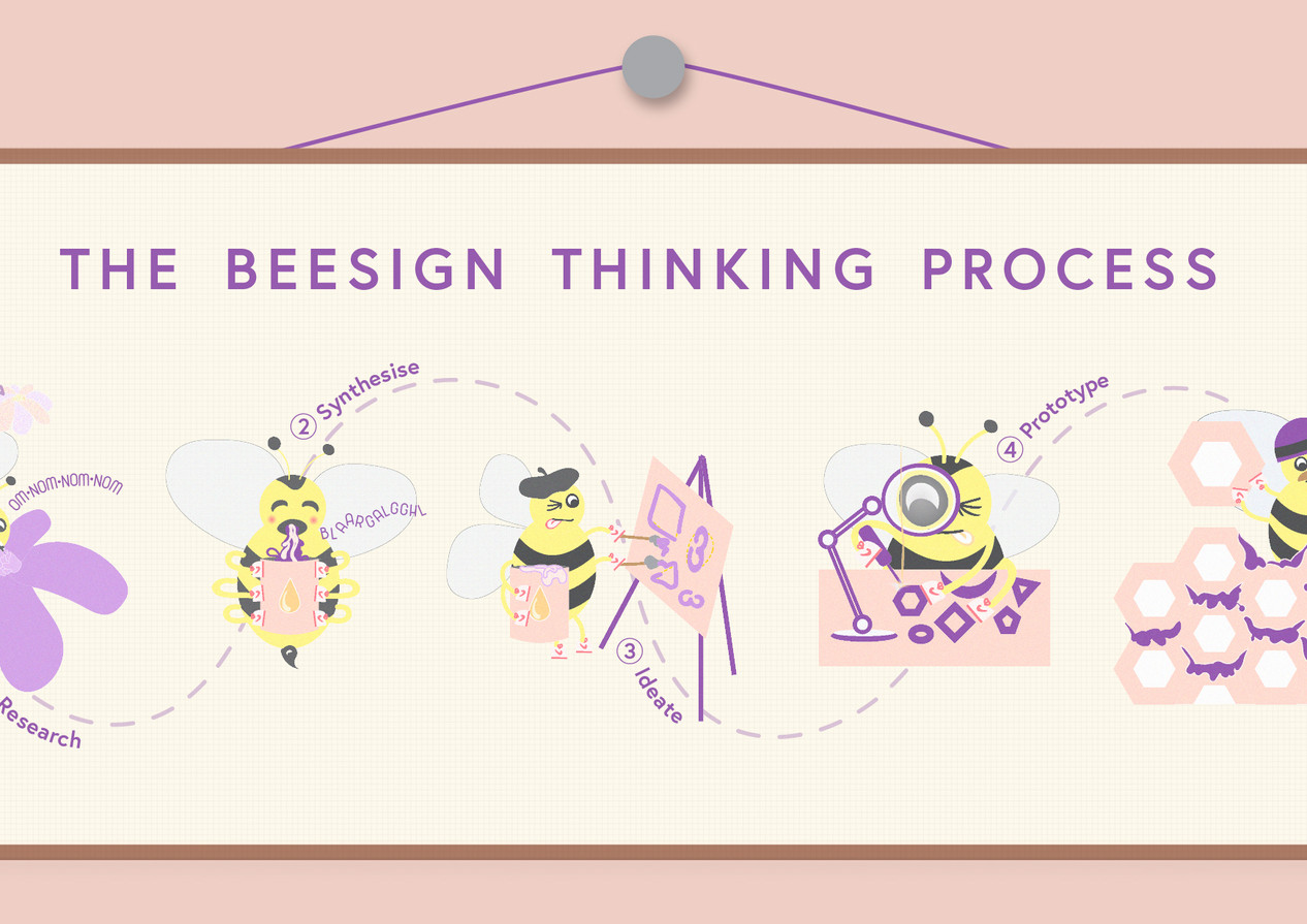 Beesign Process