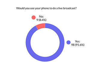 Survey_ Use Phone.jpg