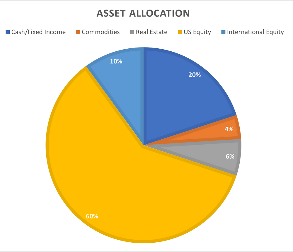 Asset Allocation, Stocks, Bonds, Real Estate, Commodities, Equities, Investing, Wealth Management, Financial Advisor