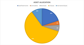 Asset Allocation Graph by Invariant Investment Management.png