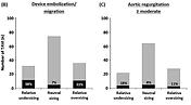 5) TAVR for Native Aortic Regurgitation