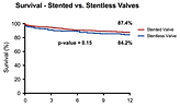 2) Stentless vs stented ViV.png