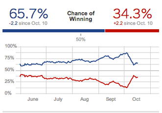 A Look Back at the Presidential Polls by FiveThirtyEight
