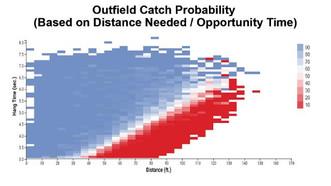 Baseball Catch Probability Introduced