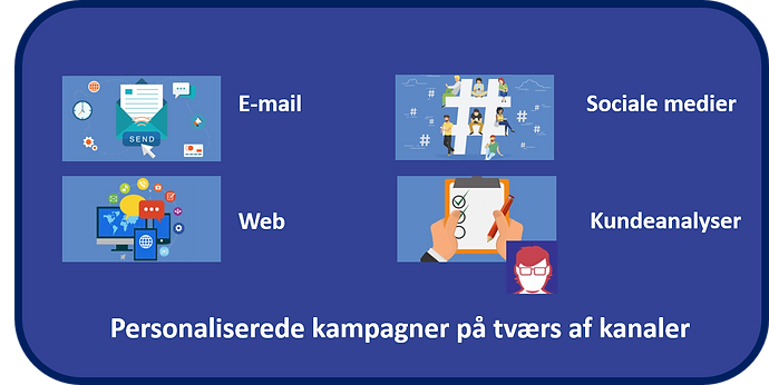 Automatiseret_markedsføring_3.png