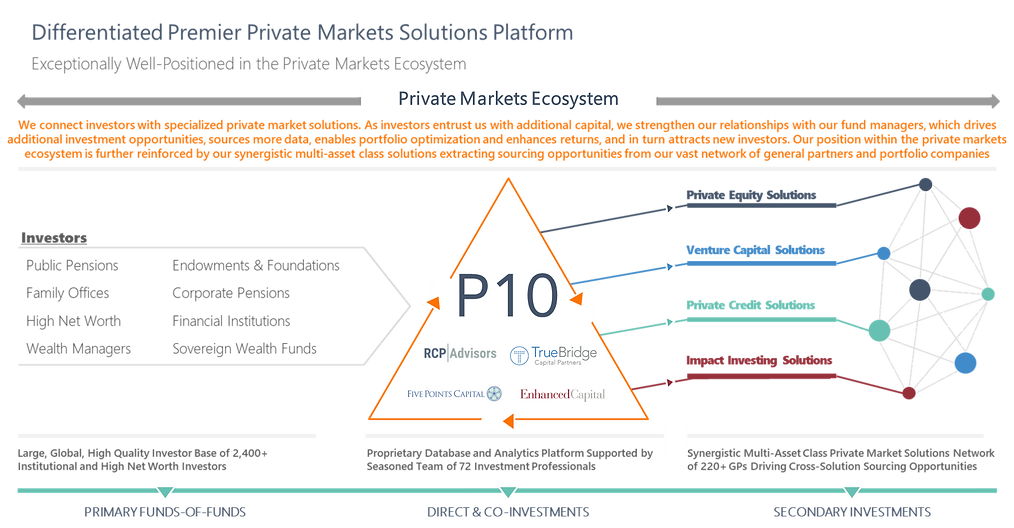 Private Markets Ecosystem.png