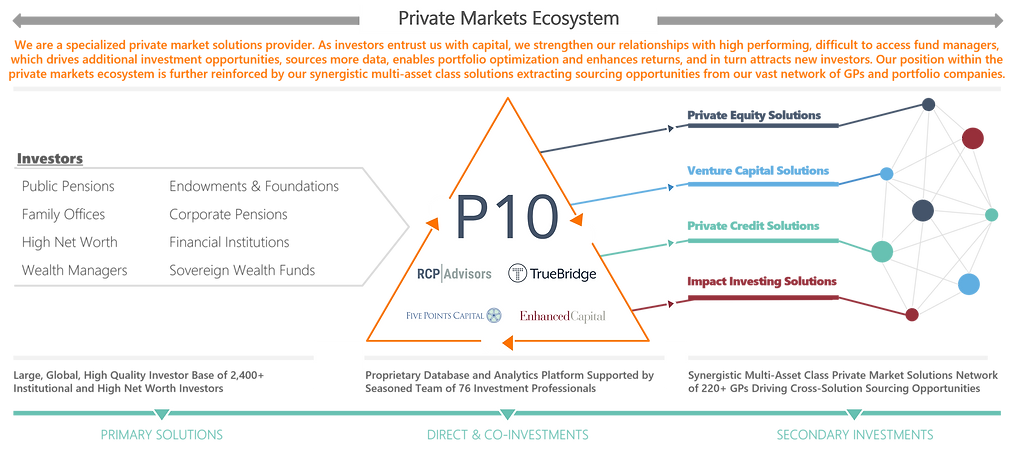 Private Market Ecosystem.png