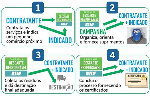 fluxo_descarte_responsavel_2.jpg