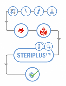 How does the steriplus works?