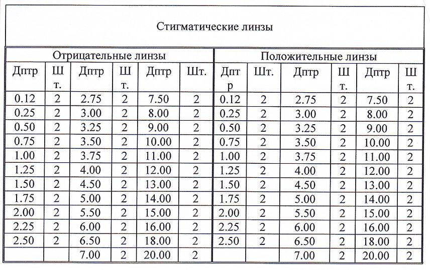 Комплектация набора линз TL-33P
