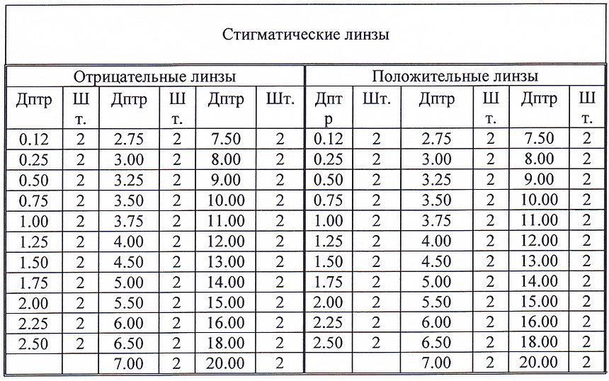 Комплектация набора линз TL-35M