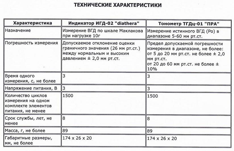Индикатор ВГД ИГД-02 ПРА
