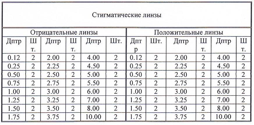 Комплектация набора линз TL-24M