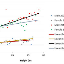 Height Discrimination in the Workplace - Part 3