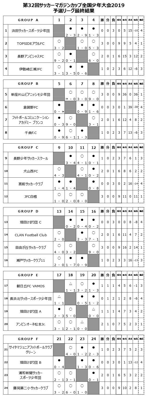 予選リーグ最終結果1.jpg