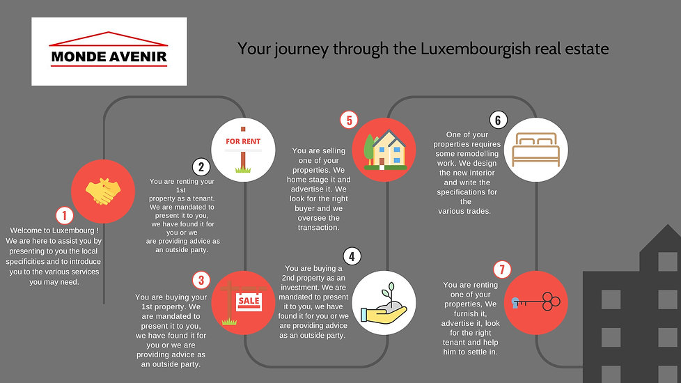 Presentation - Your journey through the