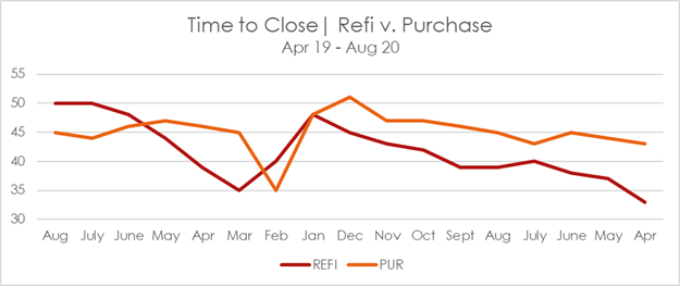 Time to close : Refi v. Purchase