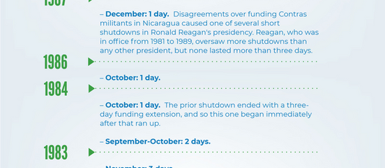 Is this Government Gridlock On Track To Be The Longest Shutdown Since 1976?